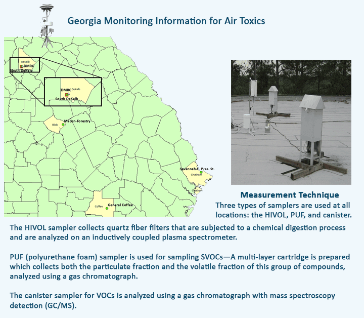 Monitoring Air Toxics