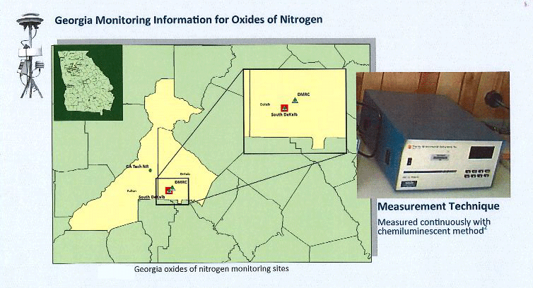 Monitoring Oxides of Nitrogen